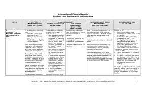 Permanency Chart