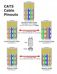 with cat 5 rj45 wiring data wiring diagrams \u2022 cat5 phone jack wiring diagram cat5 pinout diagram data wiring diagrams u2022 rh naopak co rj45 jack wiring cat 5 cable