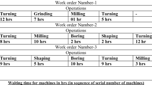 Problem Tables Giving Types Of Operations And Time Required For Work