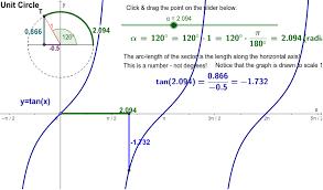 Radian Angle Chart Tan X Unit Circle Radians Geogebra