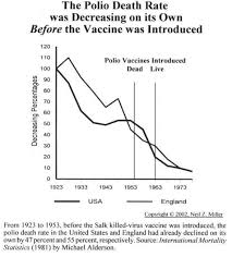 Polio Vaccine Chart Cdc Admits Polio Vaccine Tainted With Cancer Causing Virus