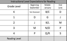 Fountas And Pinnell Instructional Level Expectations For Reading Chart November 2018 Newsletter Article