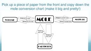Mole Chart Chemistry Pick Up A Piece Of Paper From The Front And Copy Down The