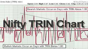 Trin Chart Nifty Trin Chart 10 Day Sma Of Nifty Trin Stockmaniacs