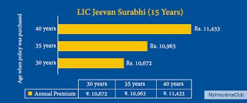 Lic Jeevan Surabhi 15 Years Plan Review Key Features