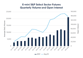 E Mini S P Select Sector Futures
