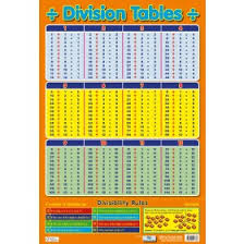Multiplication Tables 1 10 Times Tables 1 To 12 Poster By Chart Media Chart Media