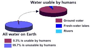 Pie Chart Of Freshwater And Saltwater Blueplanet Mi Water Distribution Of Water