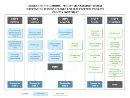 Project Management Flow Chart Lovely S Ppt Template Maker Software ...