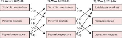 symptoms of depression and anxiety