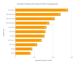 Graphics Card Comparison Chart Best Graphics Cards For Fortnite The Top Picks In 2019 Kr4m