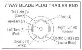 trailer wiring diagrams johnson trailer co 7 way blade plug trailer end
