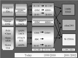 The Evolution Chart Of Technology Of Motion Communication 4