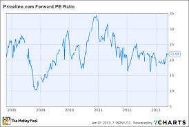 Priceline Stock History Chart Near All Time High Priceline Com Inc Pcln Can Continue To