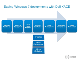 Systems Management With Dell Kace