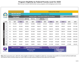 How To Read Poverty Guidelines Chart Covered California Income Tables Imk