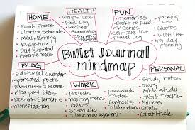 Personal Journaling Bullet Journal Mindmap Sublime Reflection