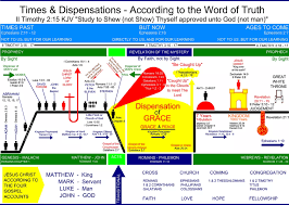 Biblical Dispensations Chart Were Old Testament Saints Required To Have Works For
