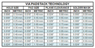 Inch To Metric Conversion Tables For Pcb Design Tom