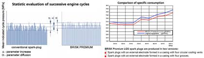 Ngk Race Plugs Chart Advantages Of Brisk High Performance Racing Spark Plugs