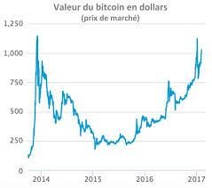 Coinmarketcap et prix du bitcoin disponibles. Bitcoin Price Btc Usd Btc Live Chart News Analysis