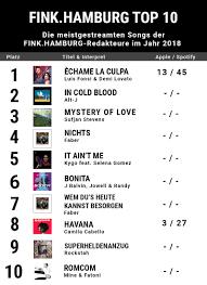 Deutschrap Charts Streaming Charts Das Sind Unsere Hits Aus 2018 Fink Hamburg