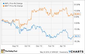 Better Buy Apple Inc Vs Microsoft The Motley Fool