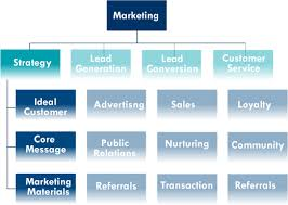 A Marketing Organization Chart Sclohos Collective Wisdom