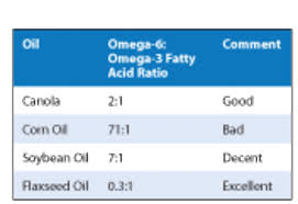 Soybean Oil Chart Horse Ulcer Questions Expert Advice On Horse Care And