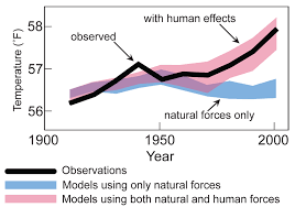 Q A How Do Climate Models Work Carbon Brief