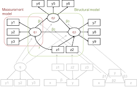 a depiction of a full structural equation model including three measurement parts one entangled in red and a structural part entangled in green