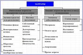 Капитальные затраты состав учет и расчет разделение затрат предприятия на капитальные и текущие