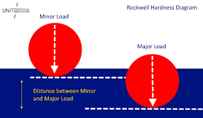 Rockwell Hardness Chart For Plastic Rockwell Hardness Test Equipment Rockwell Hardness Testing