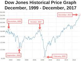 Market Crash History Chart Us Dollar Decline Will Drastically Increase The Price Of
