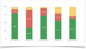 Sla Success Fail Rates Chart Gadget Time To Sla Snapbytes