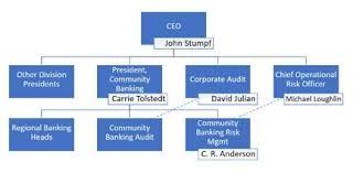 Jp Morgan Chase Organizational Chart Wells Fargo Organizational Chart Bedowntowndaytona Com