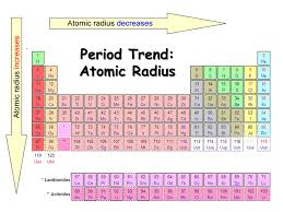 Ionization Energy Chart What Are The Periodic Trends For Atomic Radii Ionization