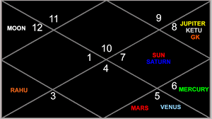 Rahu In 7th House In D9 Chart If I Did Full Consultation