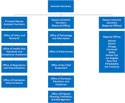 Organization Chart U S Department Of Labor
