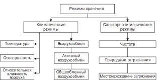Хранение и транспортировка реферат ищем документы вместе Хранение и транспортировка реферат