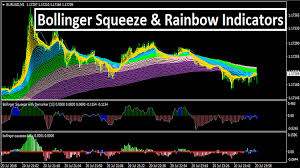 Rainbow Charts Indicator Bollinger Squeeze Rainbow Indicators Trend Following System