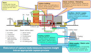 oil fired power plant overview diagram the wiring diagram post combustion carbon capture siemens wiring diagram