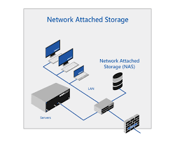 Network Attached Storage (Nas) Solution From Wanstor It Services.