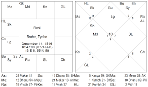 My Vedic Astrology Chart