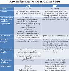 Cpi H Vs Rpi Inflation Matters