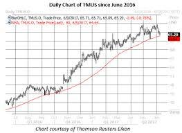 This Trendline Says Buy T Mobile Stock