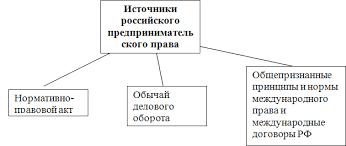 Фонд контрольных заданий Предпринимательское право Предпринимательские договоры