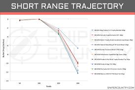 54 Comprehensive 300 Wsm Ballistics Chart Barnes