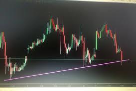 Zinc Chart Moneycontrol Mcx Zinc Price Mcx Zinc Live Rate Frontpage Forums