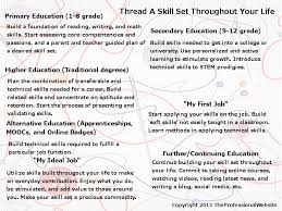 Professional Skill Set Thread A Skill Set Throughout Your Life Personal Professional Website